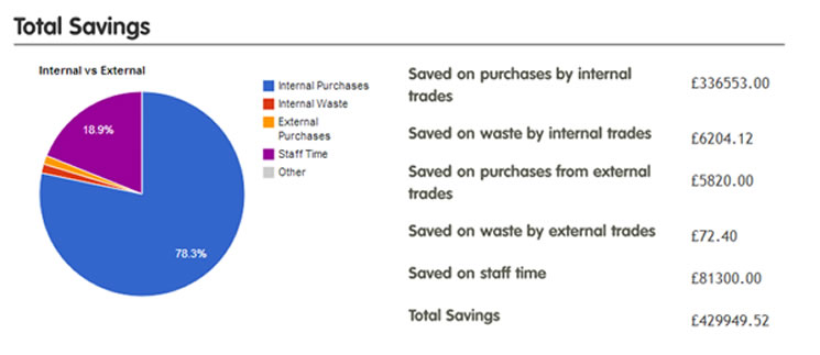 Savings on staff time, waste and procurement Sunderland City Council