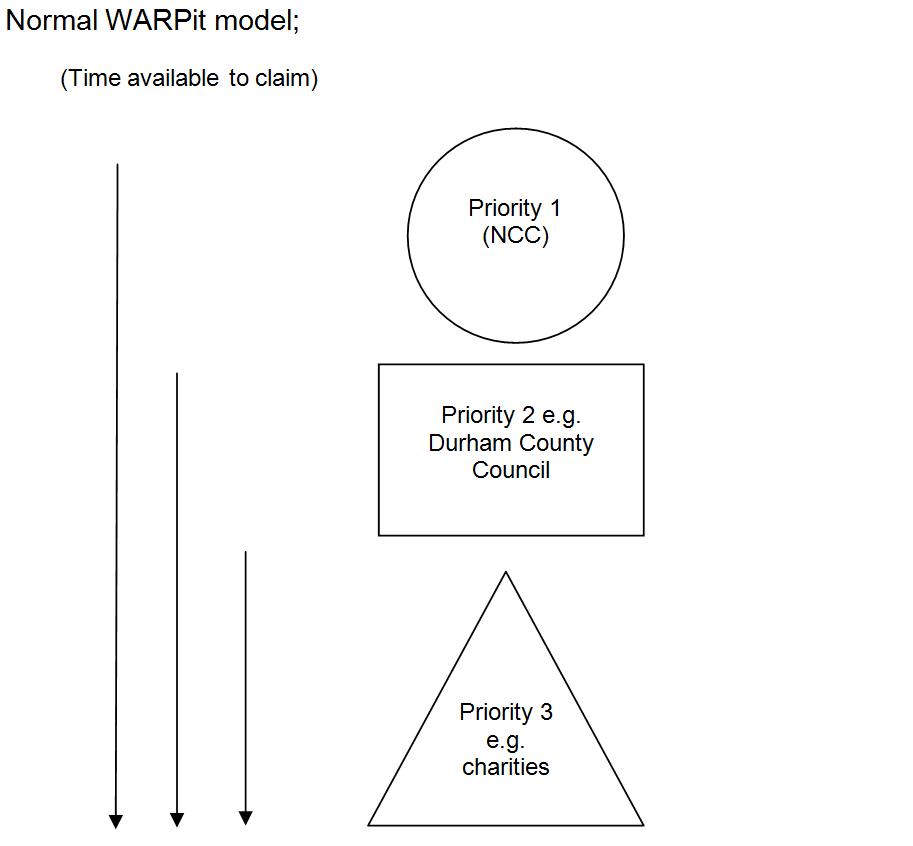 Warp It - Waste Action Reuse Portal